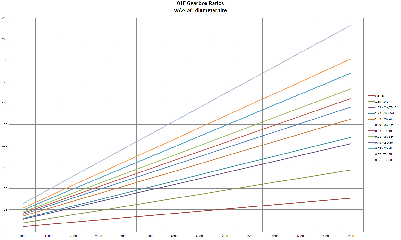 01E CBD, DSY and TDI gearbox ratio and     - VWVortex com